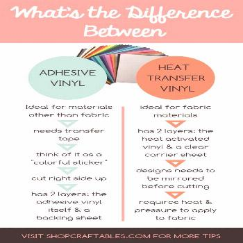Vinyl compare Should you use (HTV) heat transfer vinyl or adhesive vinyl on your next project? The